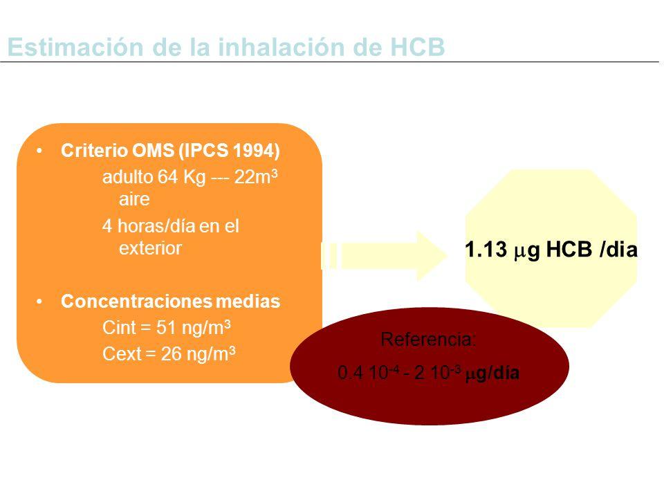 Criterio OMS (IPCS 1994) adulto 64 Kg --- 22m 3 aire 4 horas/día en el exterior Concentraciones medias Cint = 51 ng/m 3 Cext = 26 ng/m 3 Estimación de