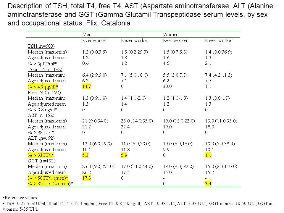 Reference values: TSH 0.25-5 mIU/ml; Total T4: 4.7-12.4 mg/ml; Free T4: 0.8-2.0 ng/dl; AST: 10-38 UI/l; ALT: 7-33 UI/l; GGT in men: 10-50 UI/l; GGT in