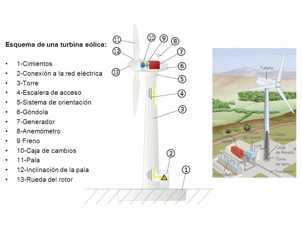 Esquema de una turbina eólica: 1-Cimientos 2-Conexión a la red eléctrica 3-Torre 4-Escalera de acceso 5-Sistema de orientación 6-Góndola 7-Generador 8
