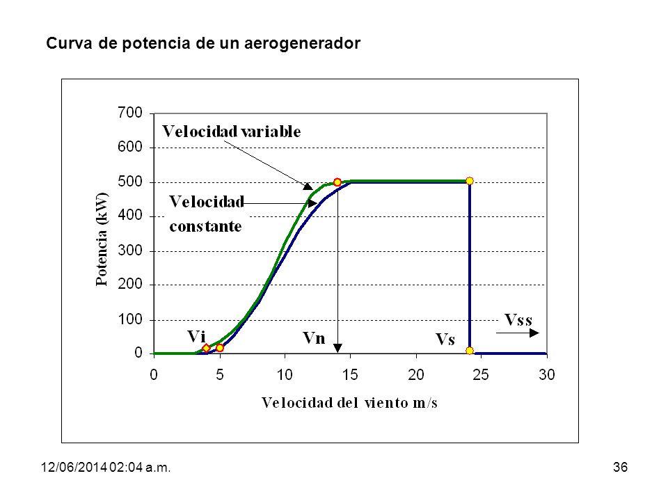 12/06/2014 02:06 a.m.36 Curva de potencia de un aerogenerador