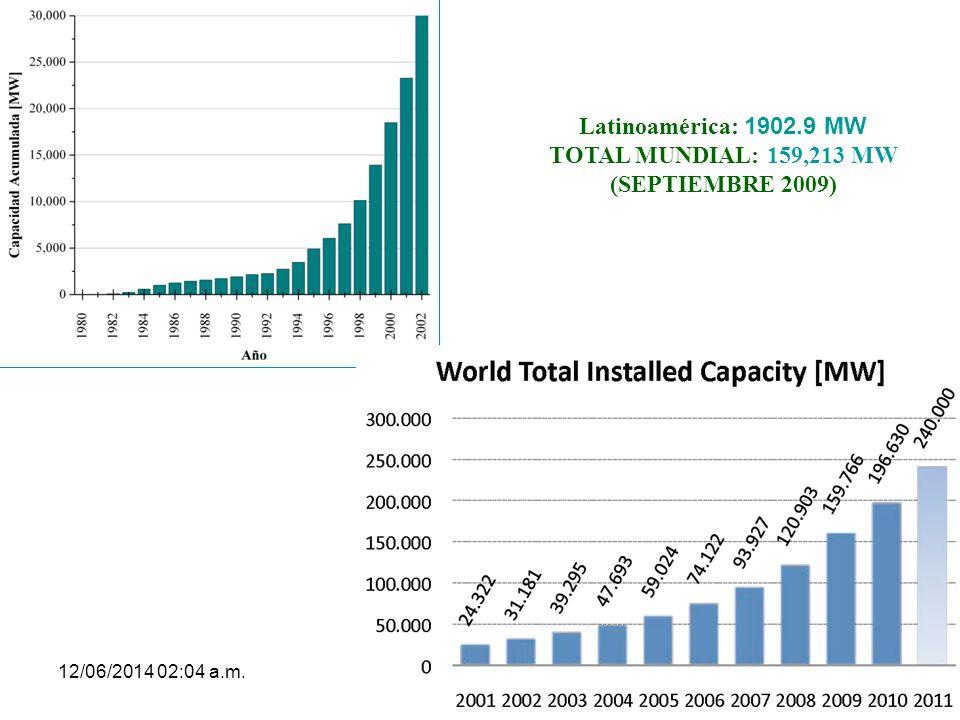 12/06/2014 02:06 a.m.47 Latinoamérica: 1902.9 MW TOTAL MUNDIAL: 159,213 MW (SEPTIEMBRE 2009)
