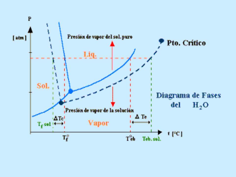 Como consecuencia de la propiedad coligativa anterior, el punto de ebullición aumenta.