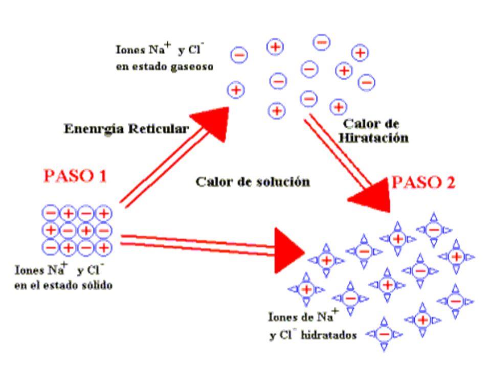 Electrolitos y no electrolitos Las moléculas que se disuelven pueden ser moléculas que se disocian, generando iones o electrolitos (conducen la electricidad) y sustancias no disociables o no electrolitos.