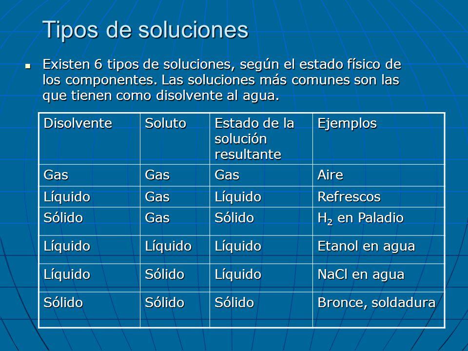 Tipos de soluciones Existen 6 tipos de soluciones, según el estado físico de los componentes. Las soluciones más comunes son las que tienen como disol