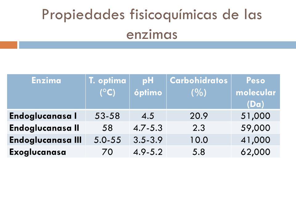 Propiedades fisicoquímicas de las enzimas EnzimaT. optima (°C) pH óptimo Carbohidratos (%) Peso molecular (Da) Endoglucanasa I53-584.520.951,000 Endog