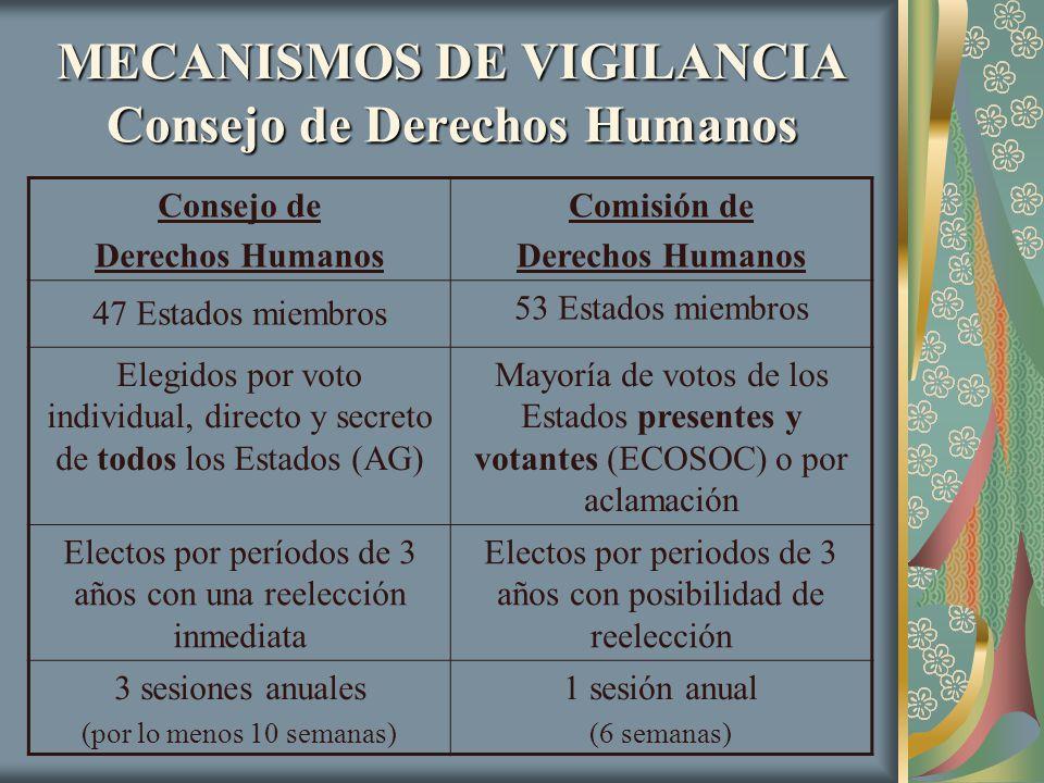 MECANISMOS DE VIGILANCIA Consejo de Derechos Humanos Consejo de Derechos Humanos Comisión de Derechos Humanos 47 Estados miembros 53 Estados miembros