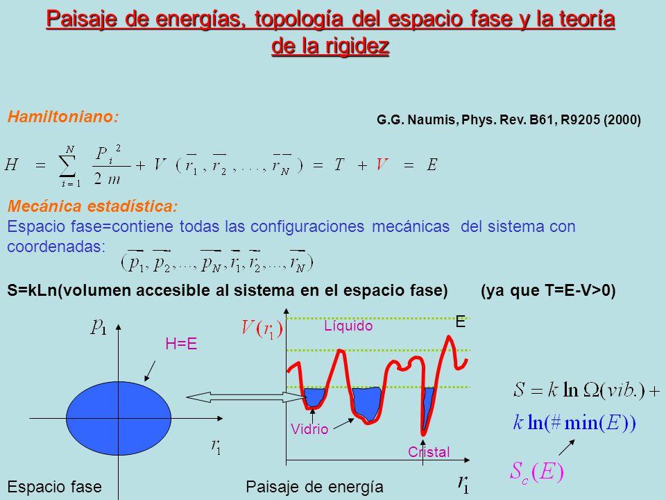 Paisaje de energías, topología del espacio fase y la teoría de la rigidez Hamiltoniano: Mecánica estadística: Espacio fase=contiene todas las configur