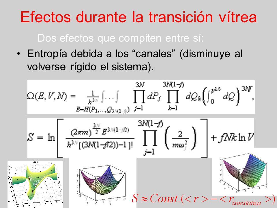 Efectos durante la transición vítrea Dos efectos que compiten entre sí: Entropía debida a los canales (disminuye al volverse rígido el sistema).