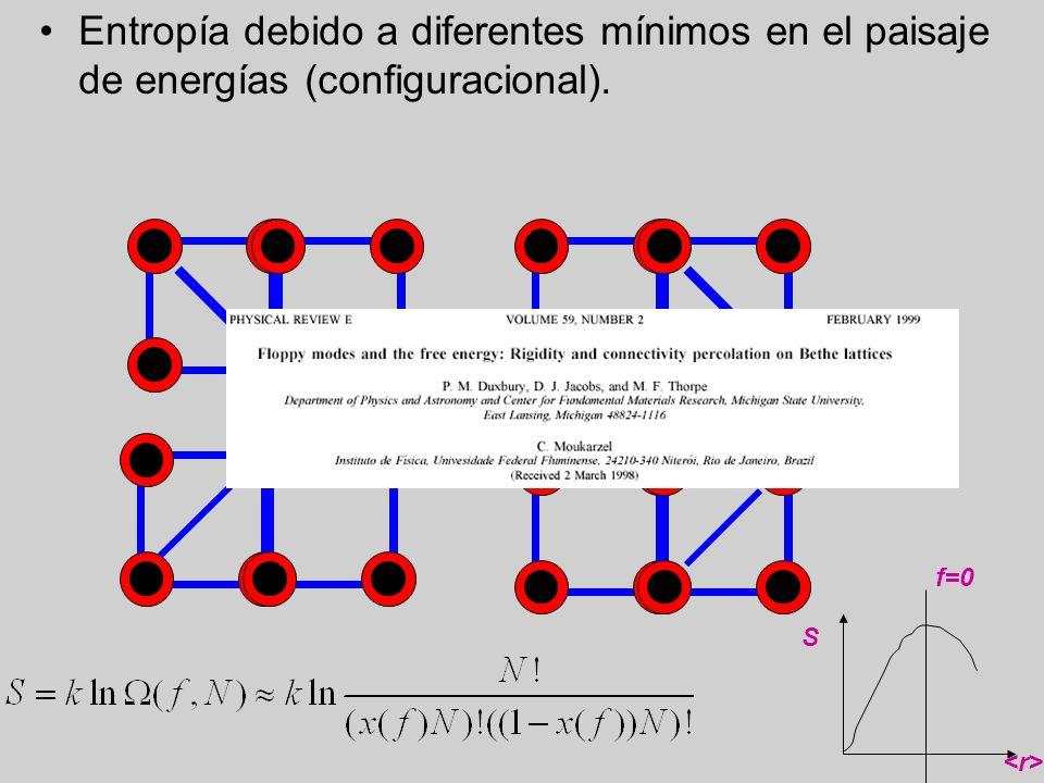 Entropía debido a diferentes mínimos en el paisaje de energías (configuracional). S f=0