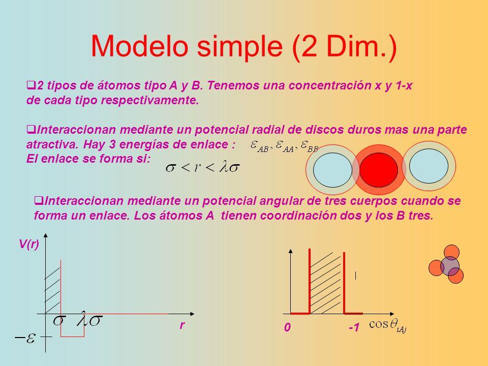 Modelo simple (2 Dim.) 2 tipos de átomos tipo A y B. Tenemos una concentración x y 1-x de cada tipo respectivamente. Interaccionan mediante un potenci