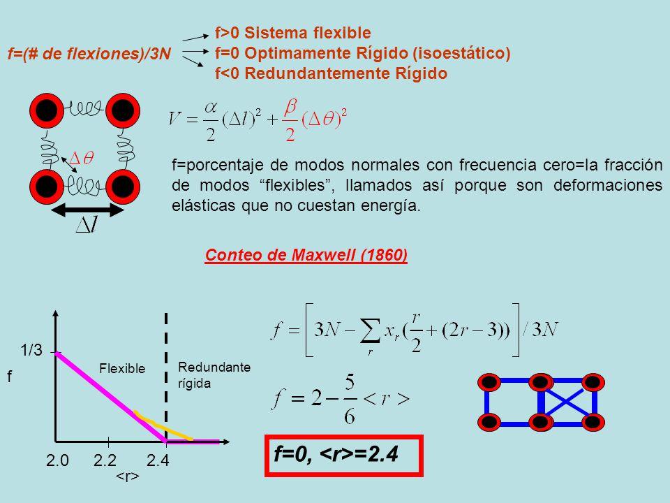 f=(# de flexiones)/3N f>0 Sistema flexible f=0 Optimamente Rígido (isoestático) f<0 Redundantemente Rígido f=porcentaje de modos normales con frecuenc