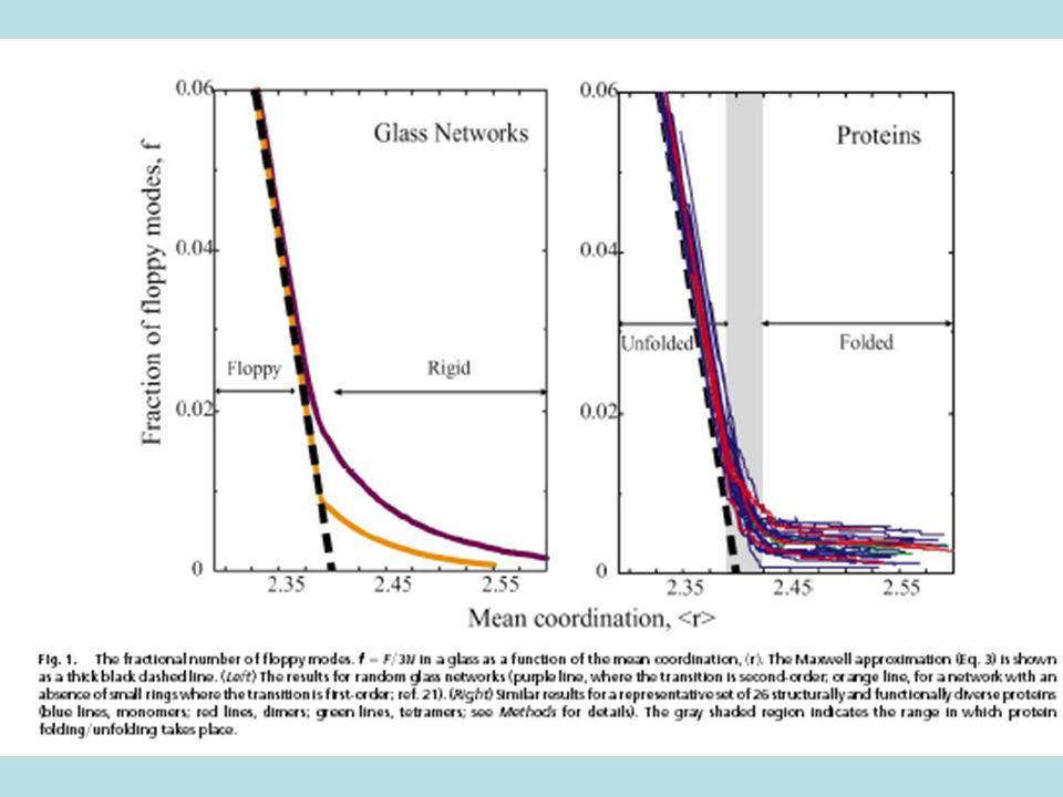 Paisaje de energías, topología del espacio fase y la teoría de la rigidez Hamiltoniano: Mecánica estadística: Espacio fase=contiene todas las configuraciones mecánicas del sistema con coordenadas: S=kLn(volumen accesible al sistema en el espacio fase) (ya que T=E-V>0) Espacio fase H=E E Paisaje de energía Cristal Vidrio Líquido G.G.