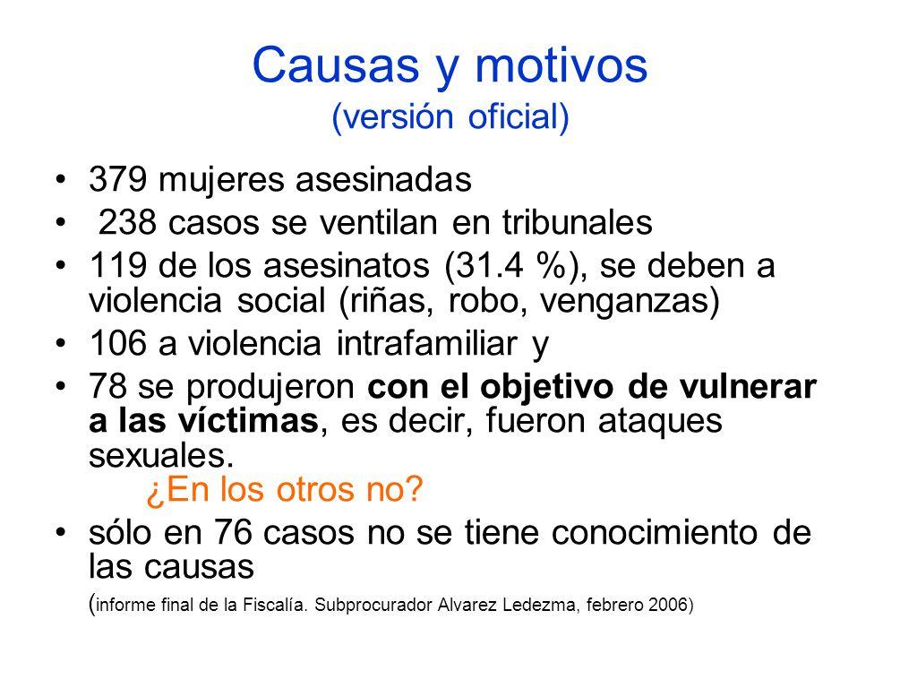 Causas y motivos (versión oficial) 379 mujeres asesinadas 238 casos se ventilan en tribunales 119 de los asesinatos (31.4 %), se deben a violencia social (riñas, robo, venganzas) 106 a violencia intrafamiliar y 78 se produjeron con el objetivo de vulnerar a las víctimas, es decir, fueron ataques sexuales.