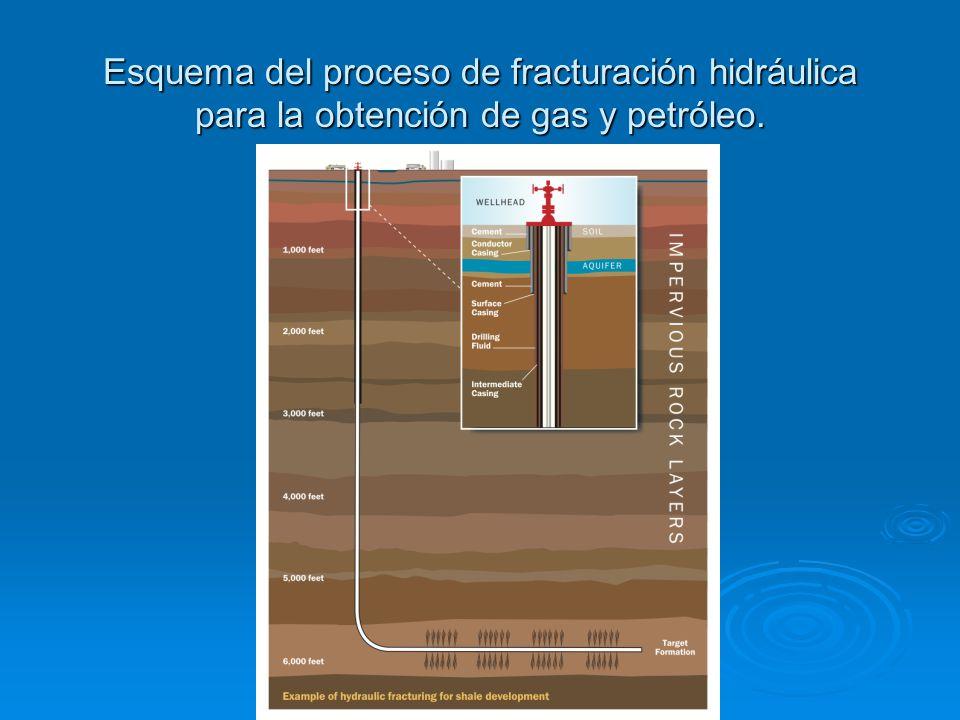 En América del Norte el gas natural alcanza ya uno de los precios históricos mas bajos de aproximadamente 2 Dlls.
