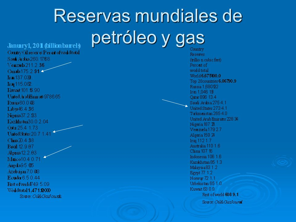 Yacimientos de gas de esqistos en los EEUU