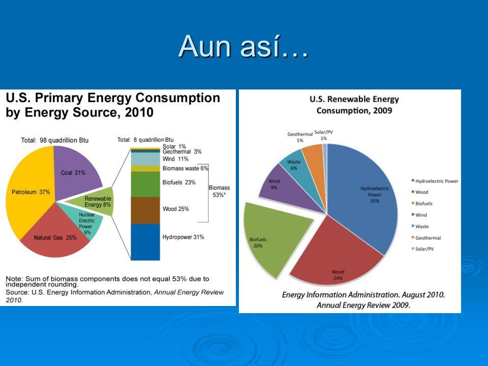 Un vistazo a la situación energética en México