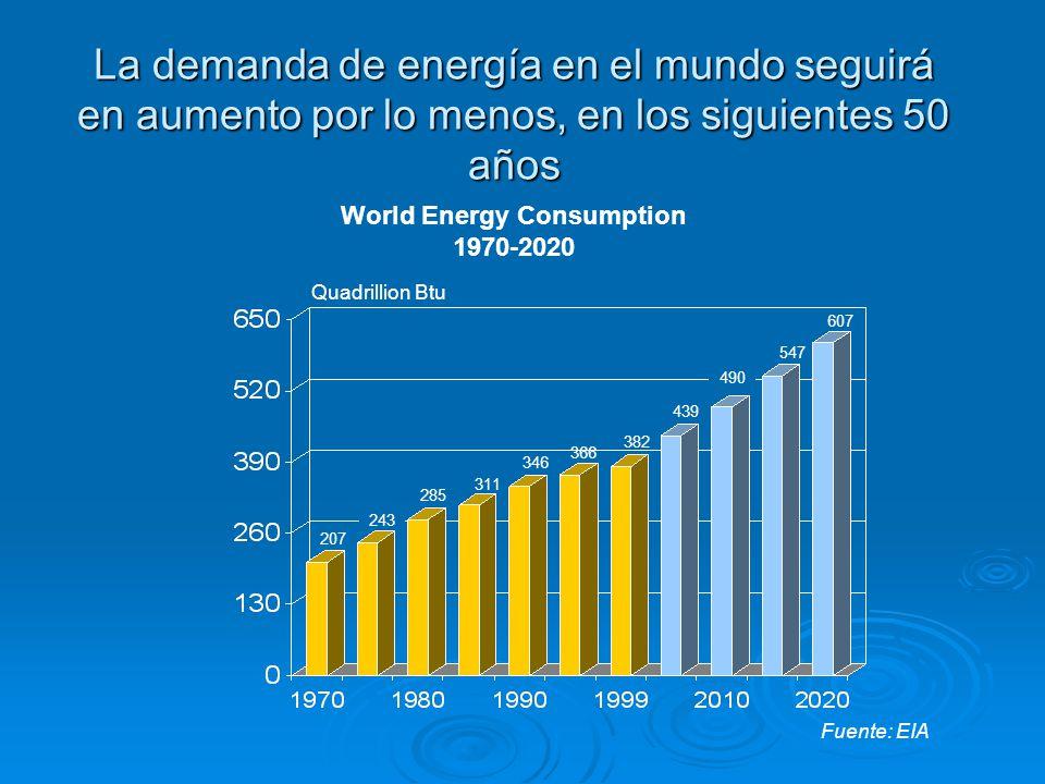Situación Mundial del Petróleo Ya se está usando la capacidad mundial de petróleo Ya se está usando la capacidad mundial de petróleo Demanda subirá 53% para el 2035 (USDoE-2011) Demanda subirá 53% para el 2035 (USDoE-2011) Se espera el precio del petróleo suba a 125 Dlls por barril para el 2035 (USDoE-2011) Se espera el precio del petróleo suba a 125 Dlls por barril para el 2035 (USDoE-2011) Emisiones de GEI subirán 43% (USDoE-2011) Emisiones de GEI subirán 43% (USDoE-2011) En 30 años puede ser que la producción de petróleo decrezca en 70% En 30 años puede ser que la producción de petróleo decrezca en 70%