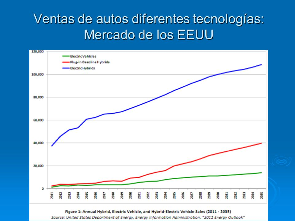 Penetración de mercado para 2030 (EEUU) Autos eléctricos < 4 % Autos eléctricos < 4 % Híbridos 38% Híbridos 38% ¿Porqué.