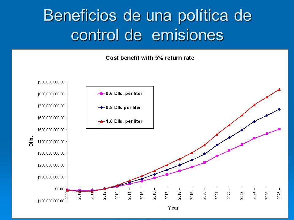 Oferta de combustibles: Biocombustibles