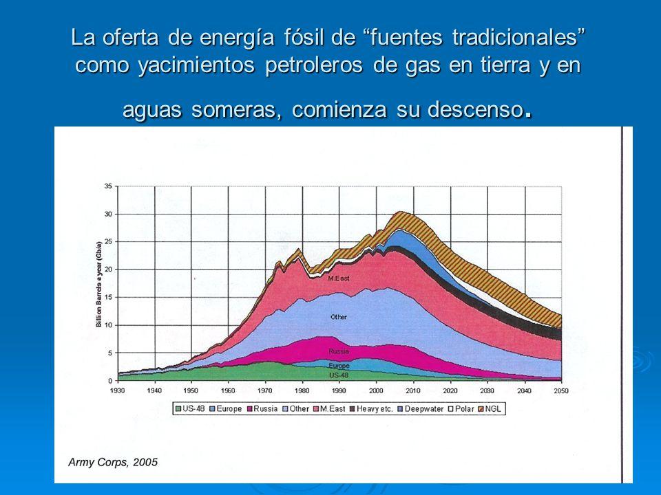 Oportunidad de las energía renovables.