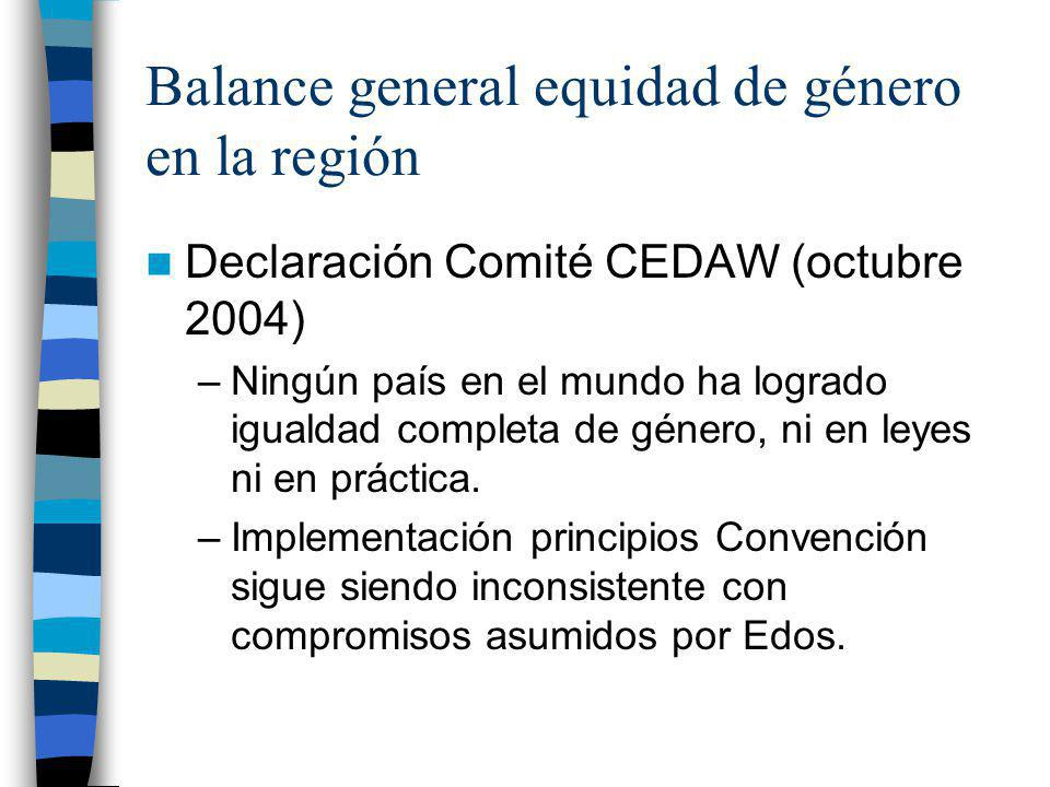 Balance general equidad de género en la región Declaración Comité CEDAW (octubre 2004) –Ningún país en el mundo ha logrado igualdad completa de género