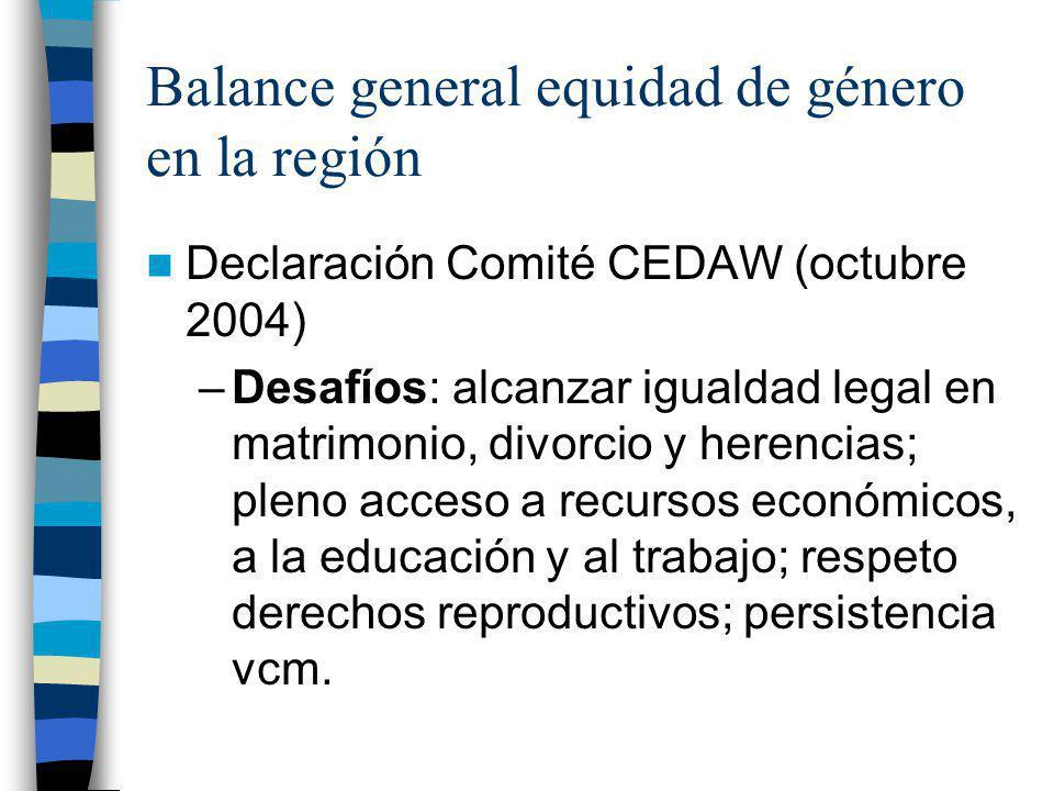 Balance general equidad de género en la región Declaración Comité CEDAW (octubre 2004) –Desafíos: alcanzar igualdad legal en matrimonio, divorcio y he