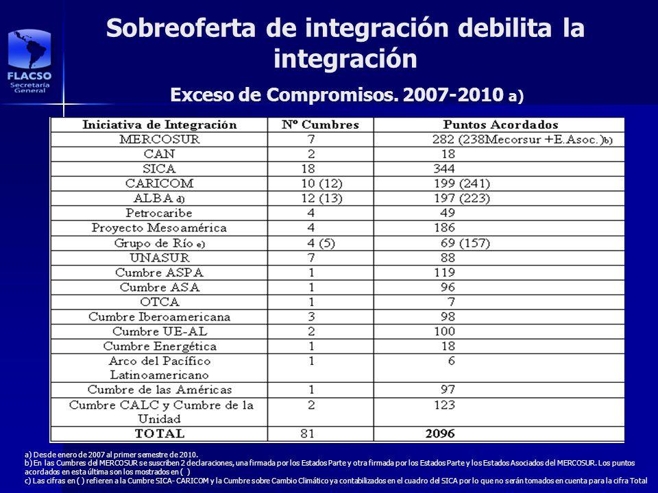 Sobreoferta de integración debilita la integración a) Desde enero de 2007 al primer semestre de 2010. b) En las Cumbres del MERCOSUR se suscriben 2 de