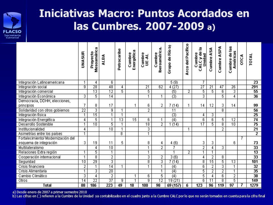 Iniciativas Macro: Puntos Acordados en las Cumbres. 2007-2009 a) a) Desde enero de 2007 a primer semestre 2010 b) Las cifras en ( ) refieren a la Cumb