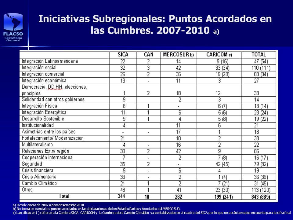 Iniciativas Subregionales: Puntos Acordados en las Cumbres. 2007-2010 a) a) Desde enero de 2007 a primer semestre 2010 b) No toma en cuenta los puntos