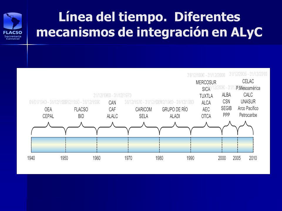 Línea del tiempo. Diferentes mecanismos de integración en ALyC