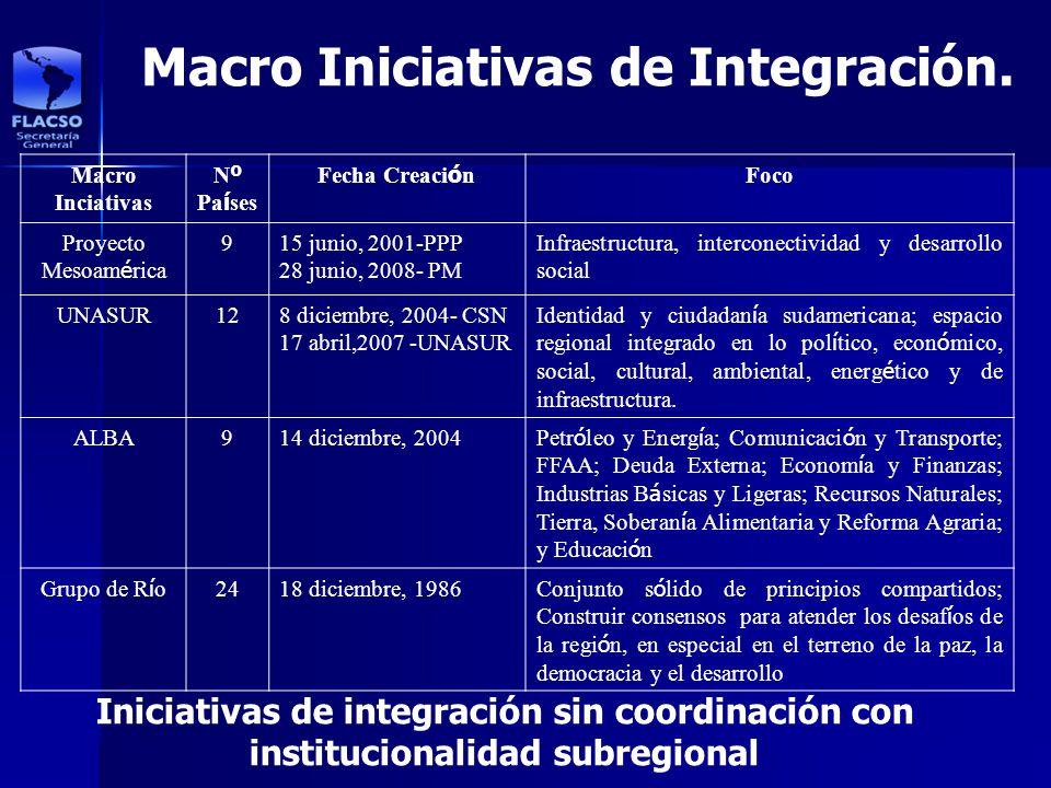 Macro Iniciativas de Integración. Macro Inciativas N º Pa í ses Fecha Creaci ó n Foco Proyecto Mesoam é rica 915 junio, 2001-PPP 28 junio, 2008- PM In