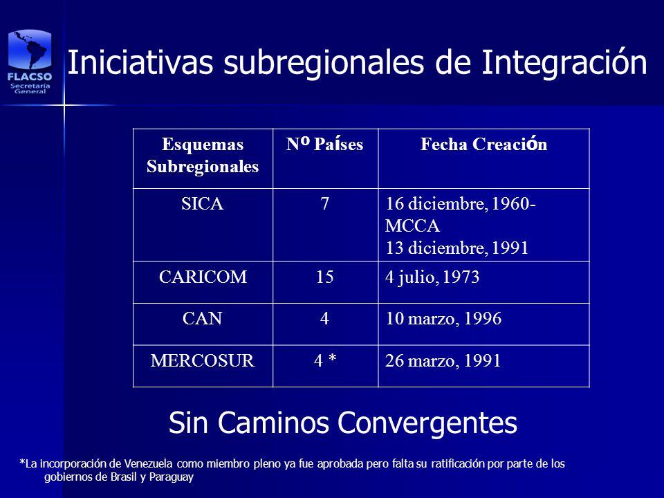 Iniciativas subregionales de Integración Esquemas Subregionales N º Pa í sesFecha Creaci ó n SICA716 diciembre, 1960- MCCA 13 diciembre, 1991 CARICOM1