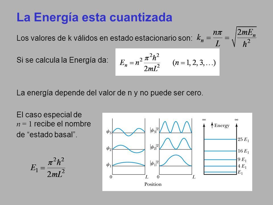 La Energía esta cuantizada Los valores de k válidos en estado estacionario son: Si se calcula la Energía da: La energía depende del valor de n y no pu