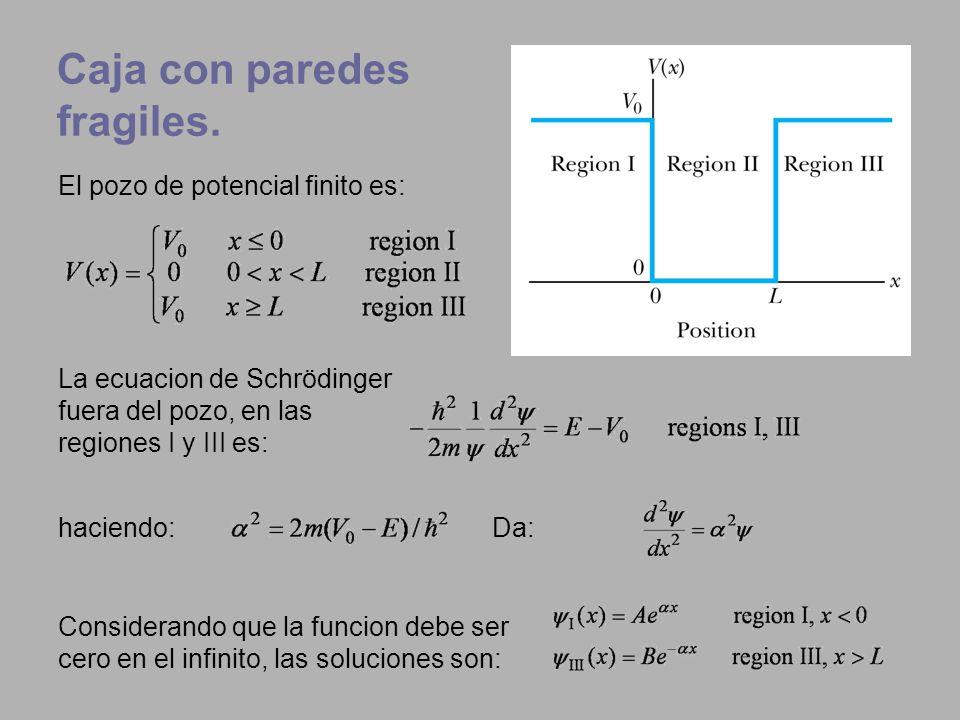 Caja con paredes fragiles. El pozo de potencial finito es: Da: Considerando que la funcion debe ser cero en el infinito, las soluciones son: La ecuaci