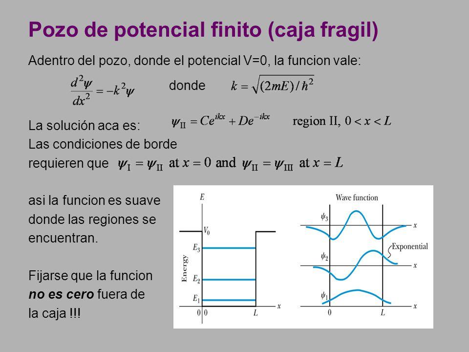Adentro del pozo, donde el potencial V=0, la funcion vale: donde La solución aca es: Las condiciones de borde requieren que asi la funcion es suave do