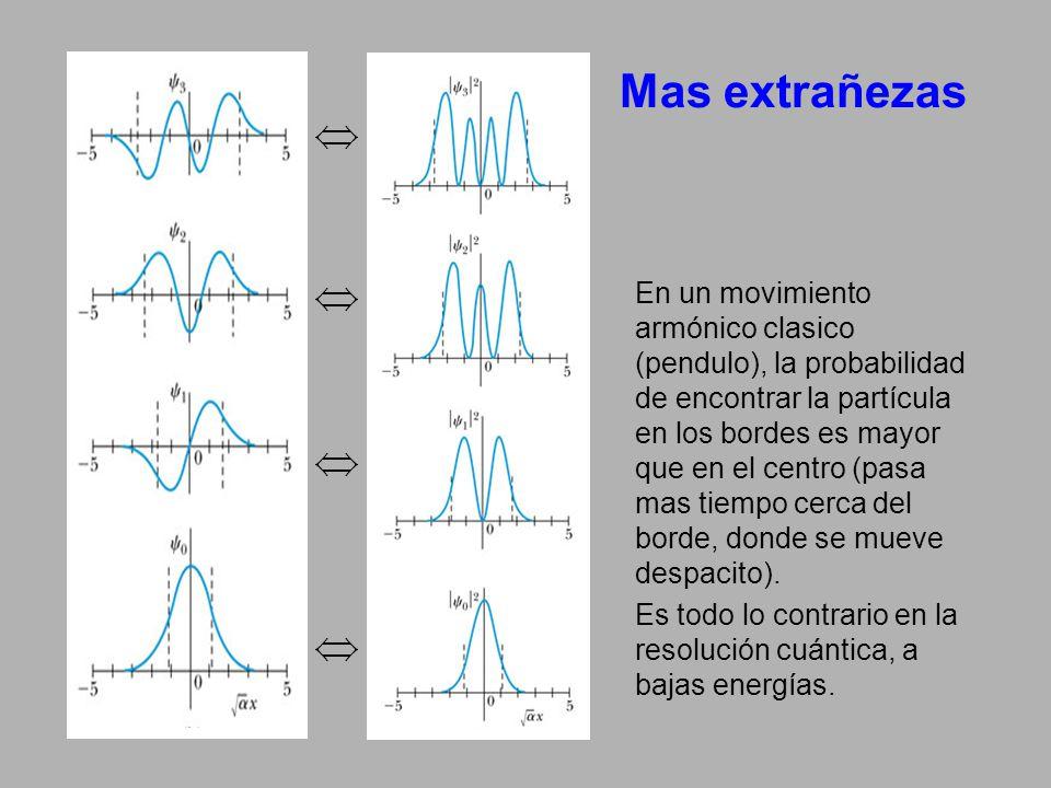 Mas extrañezas En un movimiento armónico clasico (pendulo), la probabilidad de encontrar la partícula en los bordes es mayor que en el centro (pasa ma