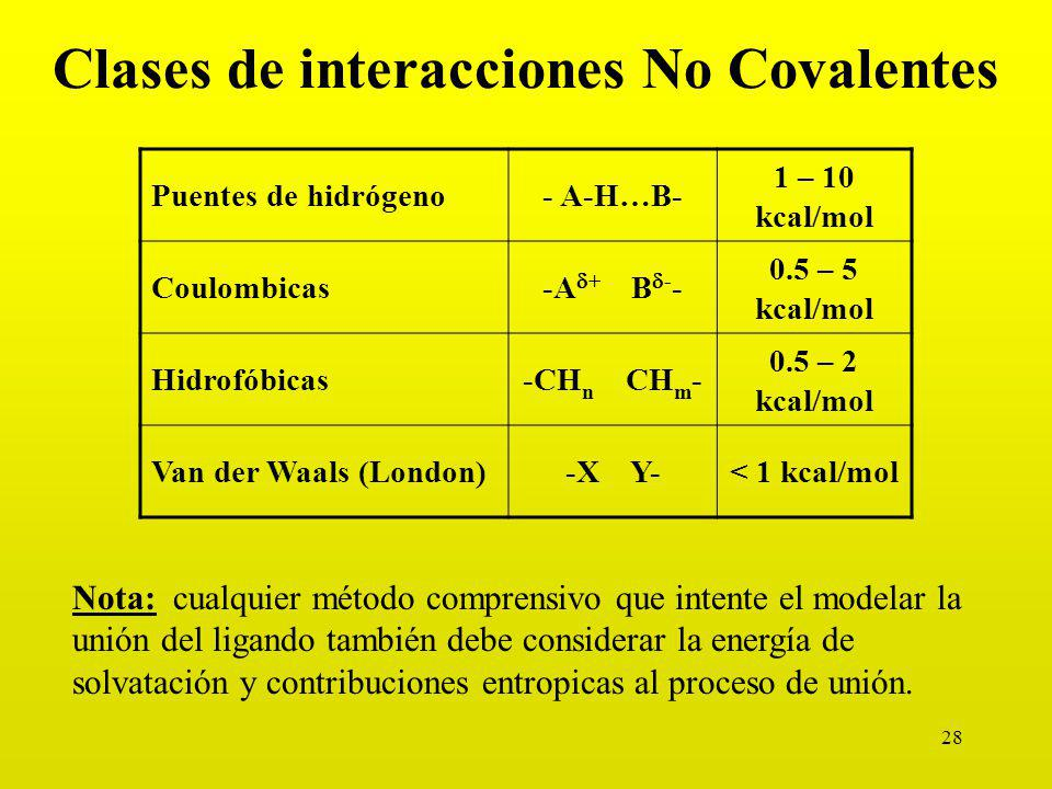 28 Clases de interacciones No Covalentes Puentes de hidrógeno- A-H…B- 1 – 10 kcal/mol Coulombicas-A + B - - 0.5 – 5 kcal/mol Hidrofóbicas-CH n CH m - 0.5 – 2 kcal/mol Van der Waals (London)-X Y-< 1 kcal/mol Nota: cualquier método comprensivo que intente el modelar la unión del ligando también debe considerar la energía de solvatación y contribuciones entropicas al proceso de unión.