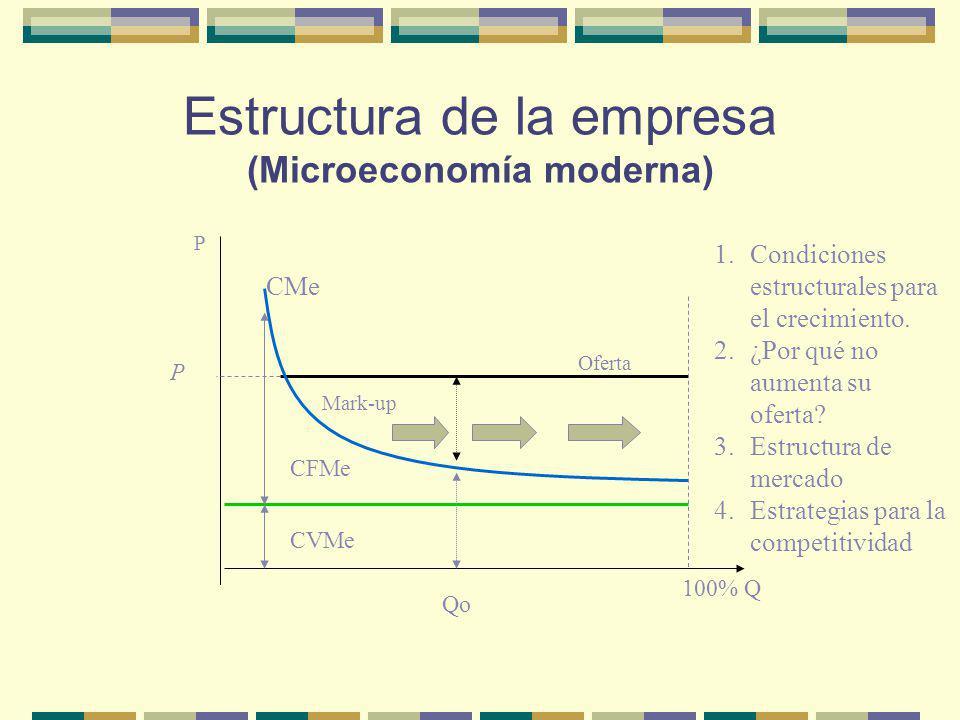 Estructura de la empresa (Microeconomía moderna) P 100% Q Oferta Mark-up 1.Condiciones estructurales para el crecimiento. 2.¿Por qué no aumenta su ofe