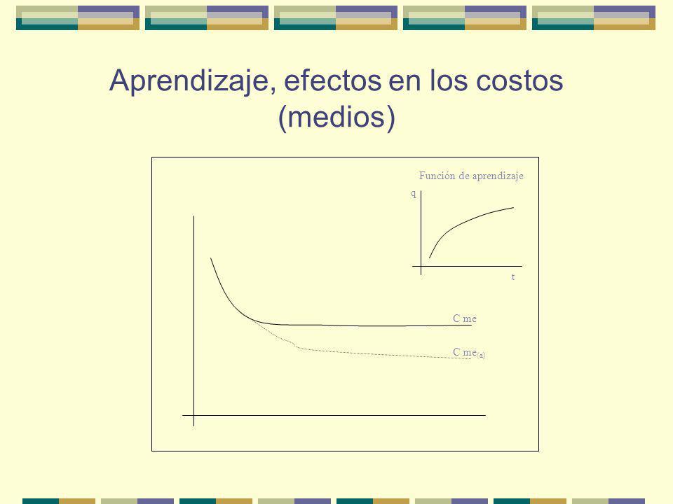 Aprendizaje, efectos en los costos (medios) C me C me (a) q t Función de aprendizaje