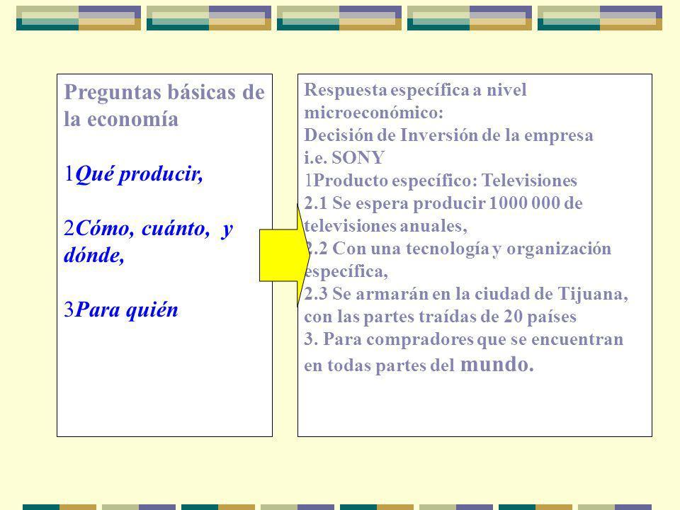 Respuesta específica a nivel microeconómico: Decisión de Inversión de la empresa i.e. SONY 1Producto específico: Televisiones 2.1 Se espera producir 1
