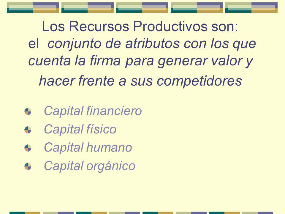 Los Recursos Productivos son: el conjunto de atributos con los que cuenta la firma para generar valor y hacer frente a sus competidores Capital financiero Capital físico Capital humano Capital orgánico