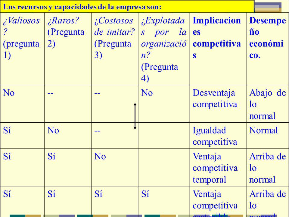 Los recursos y capacidades de la empresa son: ¿Valiosos ? (pregunta 1) ¿Raros? (Pregunta 2) ¿Costosos de imitar? (Pregunta 3) ¿Explotada s por la orga
