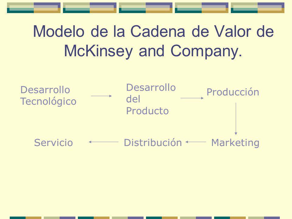 Modelo de la Cadena de Valor de McKinsey and Company. Desarrollo Tecnológico Desarrollo del Producto Producción MarketingDistribuciónServicio