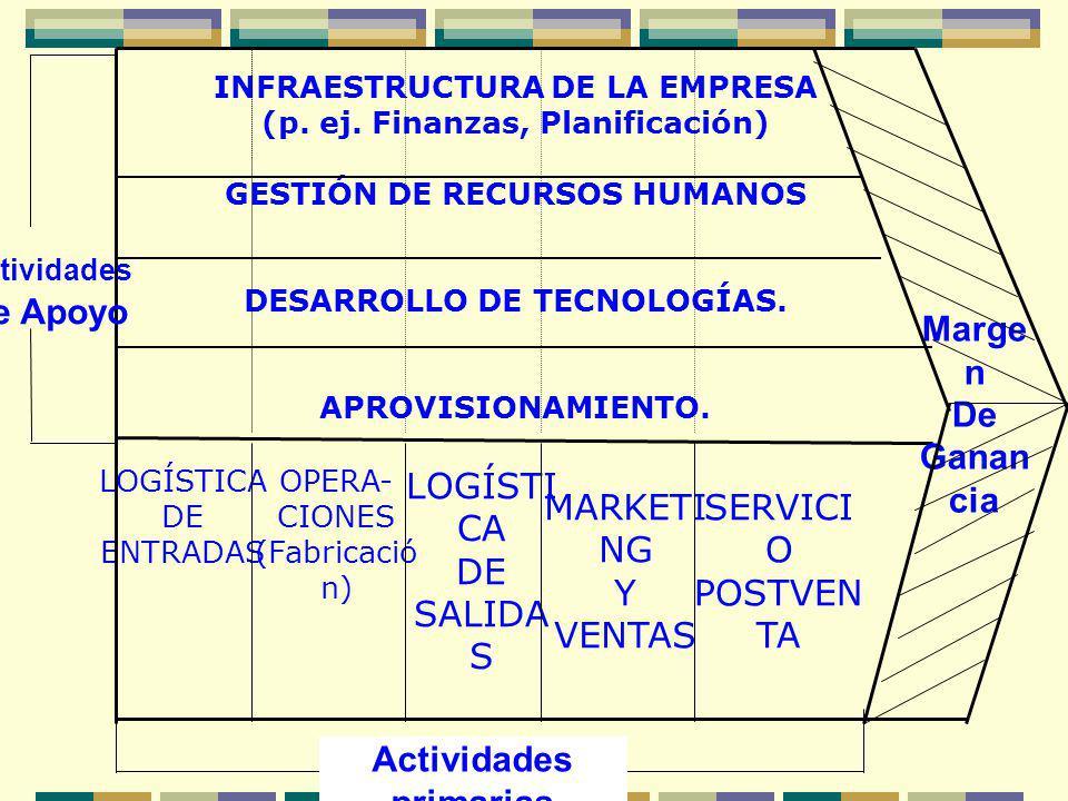 INFRAESTRUCTURA DE LA EMPRESA (p. ej. Finanzas, Planificación) GESTIÓN DE RECURSOS HUMANOS DESARROLLO DE TECNOLOGÍAS. APROVISIONAMIENTO. LOGÍSTICA DE
