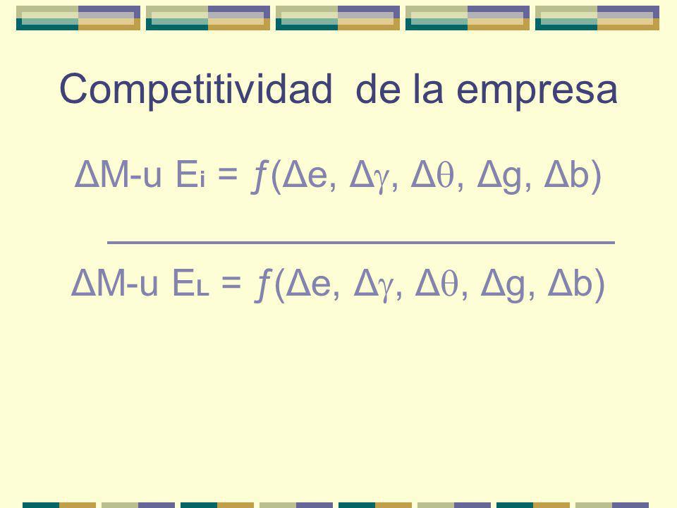 Competitividad de la empresa ΔM-u E i = ƒ(Δe, Δ, Δ, Δg, Δb) ΔM-u E L = ƒ(Δe, Δ, Δ, Δg, Δb)