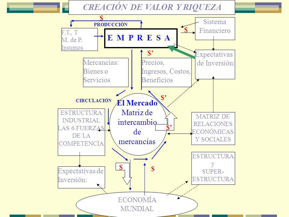 ESTRUCTURA INDUSTRIAL LAS 6 FUERZAS DE LA COMPETENCIA MATRIZ DE RELACIONES ECONÓMICAS Y SOCIALES F.T., T M. de P. Insumos El Mercado Matriz de interca