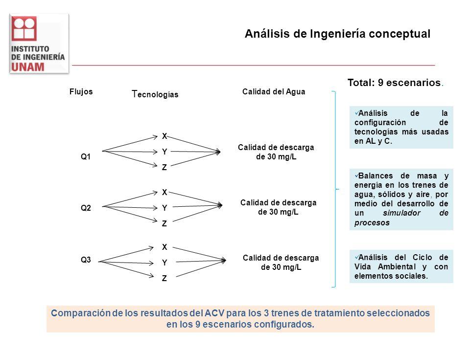 Análisis de Ingeniería conceptual Total: 9 escenarios. Análisis de la configuración de tecnologías más usadas en AL y C. Balances de masa y energía en