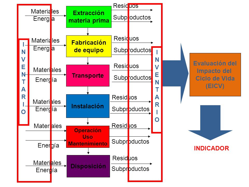 Instalación Transporte Fabricación de equipo Extracción materia prima Operación Uso Mantenimiento Materiales Energía Materiales Energía Materiales Ene