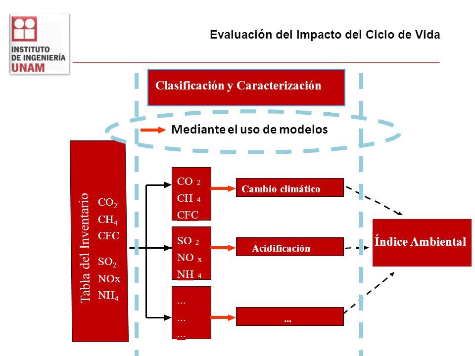 Tabla del Inventario Clasificación y Caracterización CO 2 CH 4 CFC SO 2 NO x NH 4... Cambio climático Acidificación... Índice Ambiental CO 2 CH 4 CFC