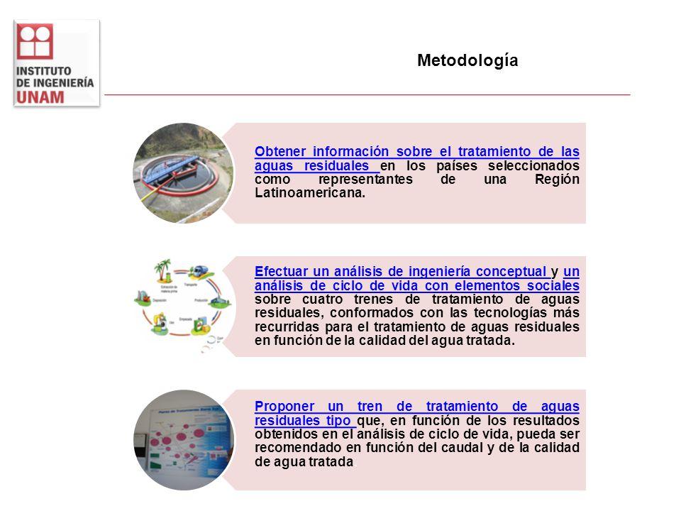 Metodología Dr. Adalberto Noyola Robles Dr. Juan Manuel Morgan Sagastume Dra. Patricia Güereca Hernández M. en I. Liliana Romero Casallas M. en I. Mar